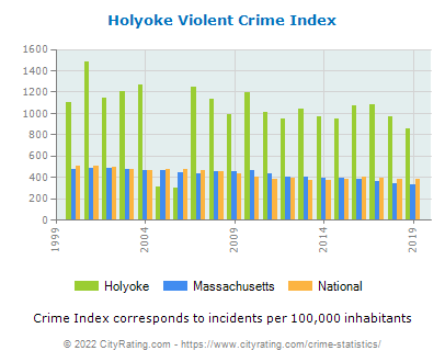 Holyoke Violent Crime vs. State and National Per Capita