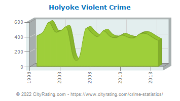 Holyoke Violent Crime