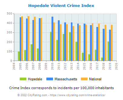 Hopedale Violent Crime vs. State and National Per Capita