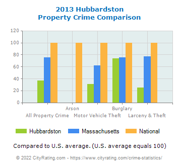 Hubbardston Property Crime vs. State and National Comparison