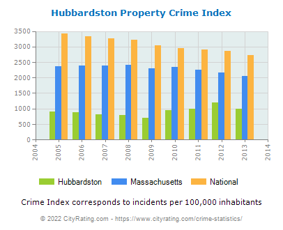 Hubbardston Property Crime vs. State and National Per Capita