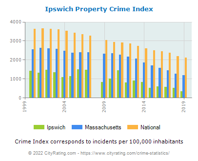 Ipswich Property Crime vs. State and National Per Capita