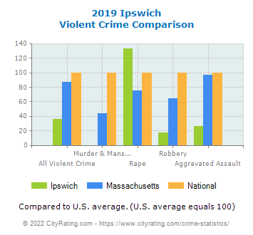 Ipswich Violent Crime vs. State and National Comparison