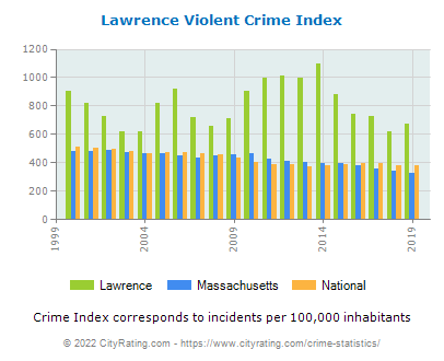 Lawrence Violent Crime vs. State and National Per Capita