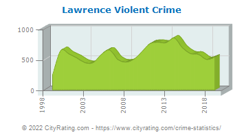 Lawrence Violent Crime