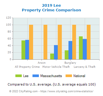 Lee Property Crime vs. State and National Comparison