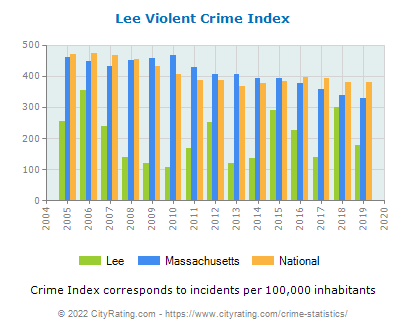 Lee Violent Crime vs. State and National Per Capita