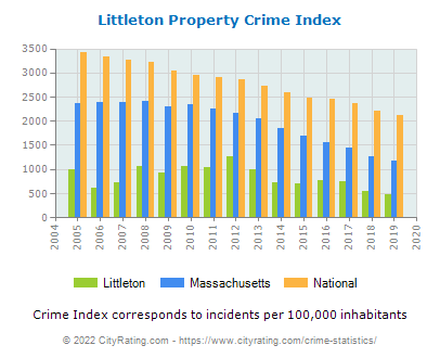 Littleton Property Crime vs. State and National Per Capita