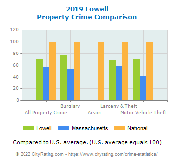 Lowell Property Crime vs. State and National Comparison