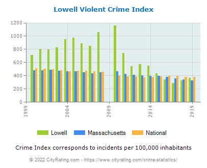 Lowell Violent Crime vs. State and National Per Capita