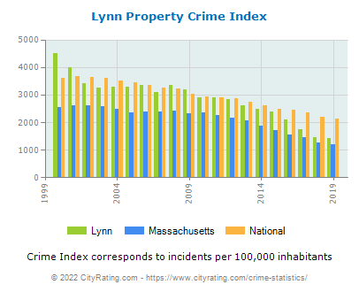 Lynn Property Crime vs. State and National Per Capita