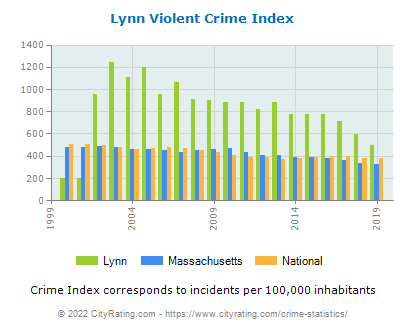 Lynn Violent Crime vs. State and National Per Capita