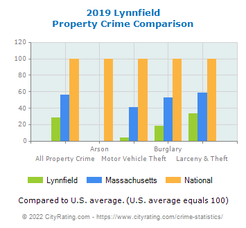 Lynnfield Property Crime vs. State and National Comparison