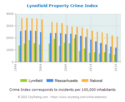 Lynnfield Property Crime vs. State and National Per Capita