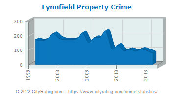 Lynnfield Property Crime
