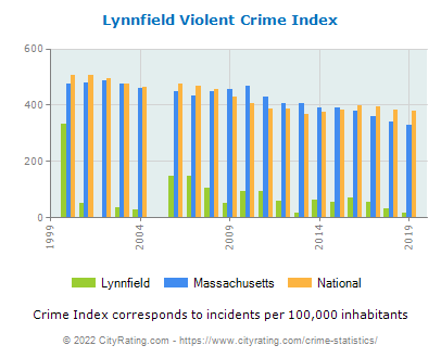 Lynnfield Violent Crime vs. State and National Per Capita