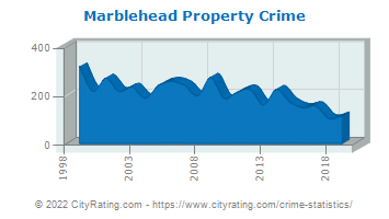 Marblehead Property Crime