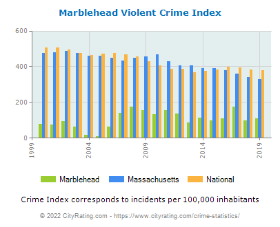 Marblehead Violent Crime vs. State and National Per Capita