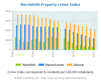 Marshfield Property Crime vs. State and National Per Capita