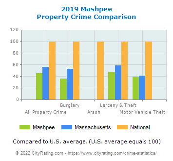 Mashpee Property Crime vs. State and National Comparison