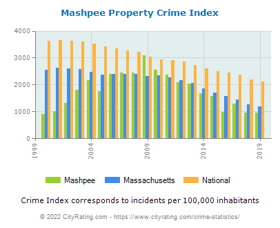 Mashpee Property Crime vs. State and National Per Capita