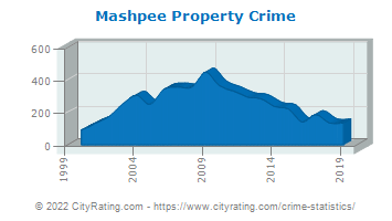 Mashpee Property Crime
