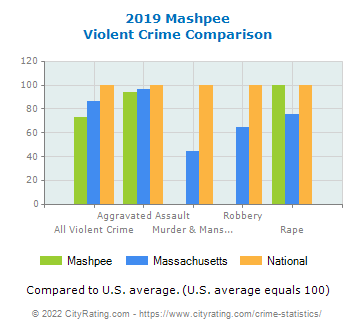 Mashpee Violent Crime vs. State and National Comparison
