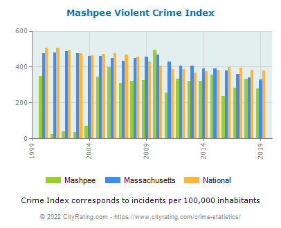 Mashpee Violent Crime vs. State and National Per Capita