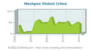 Mashpee Violent Crime