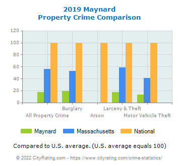 Maynard Property Crime vs. State and National Comparison