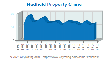 Medfield Property Crime