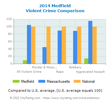 Medfield Violent Crime vs. State and National Comparison