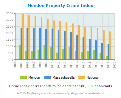 Mendon Property Crime vs. State and National Per Capita
