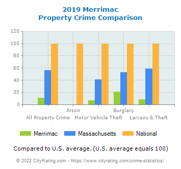 Merrimac Property Crime vs. State and National Comparison