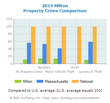 Milton Property Crime vs. State and National Comparison
