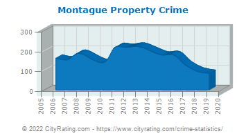 Montague Property Crime