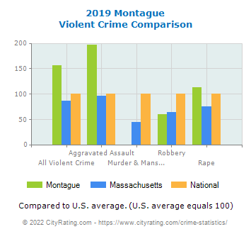 Montague Violent Crime vs. State and National Comparison