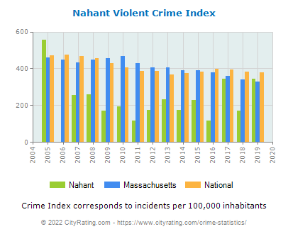 Nahant Violent Crime vs. State and National Per Capita