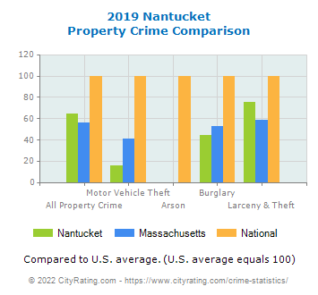 Nantucket Property Crime vs. State and National Comparison