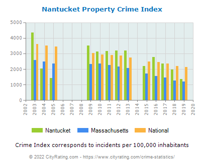 Nantucket Property Crime vs. State and National Per Capita