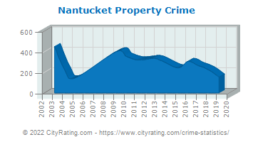 Nantucket Property Crime