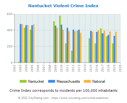 Nantucket Violent Crime vs. State and National Per Capita