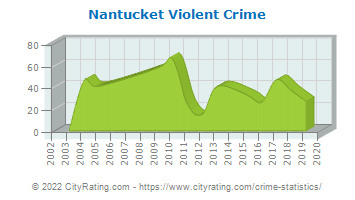 Nantucket Violent Crime