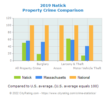 Natick Property Crime vs. State and National Comparison