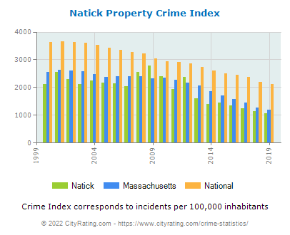 Natick Property Crime vs. State and National Per Capita