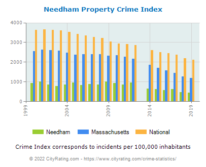 Needham Property Crime vs. State and National Per Capita