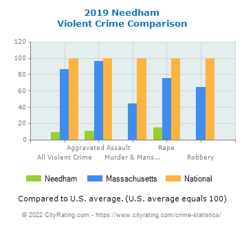 Needham Violent Crime vs. State and National Comparison
