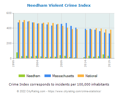 Needham Violent Crime vs. State and National Per Capita