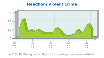 Needham Violent Crime