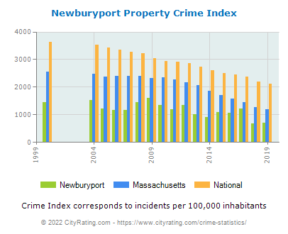 Newburyport Property Crime vs. State and National Per Capita